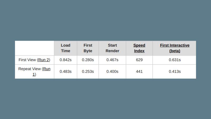 0.842秒のLoad Timeのサイトスピード結果