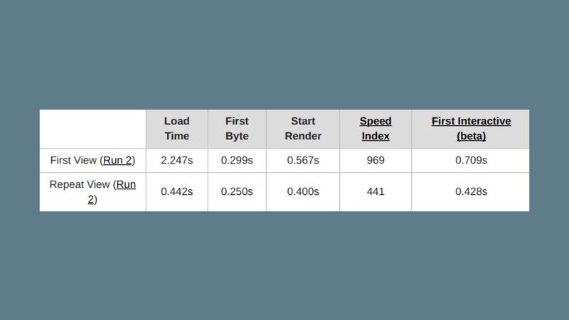 約1.4秒の増加にとどまったサブセット化したNoto Sans CJK JPを読み込んだサイトスピード結果