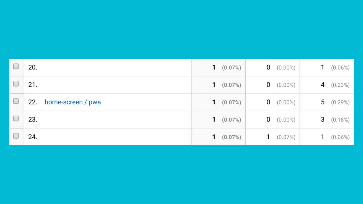 Google Analyticsで確認できるPWAからのアクセス