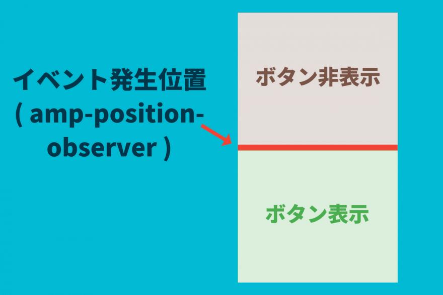 amp-position-observerでページトップへ戻るボタンを設置する説明図